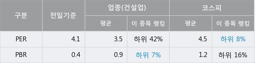 '화성산업' 5% 이상 상승, 전일 종가 기준 PER 4.1배, PBR 0.4배, 저PER