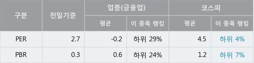 'AK홀딩스' 5% 이상 상승, 전일 종가 기준 PER 2.7배, PBR 0.3배, 저PER, 저PBR