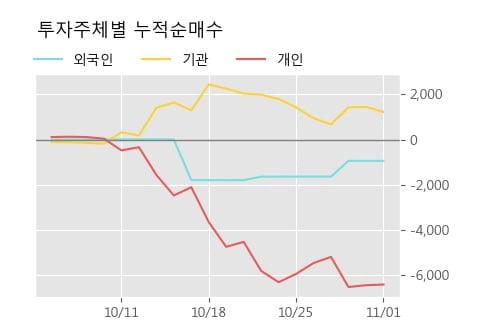 '부국증권' 5% 이상 상승, 단기·중기 이평선 정배열로 상승세