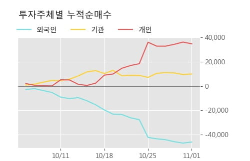 '텔코웨어' 5% 이상 상승, 단기·중기 이평선 정배열로 상승세