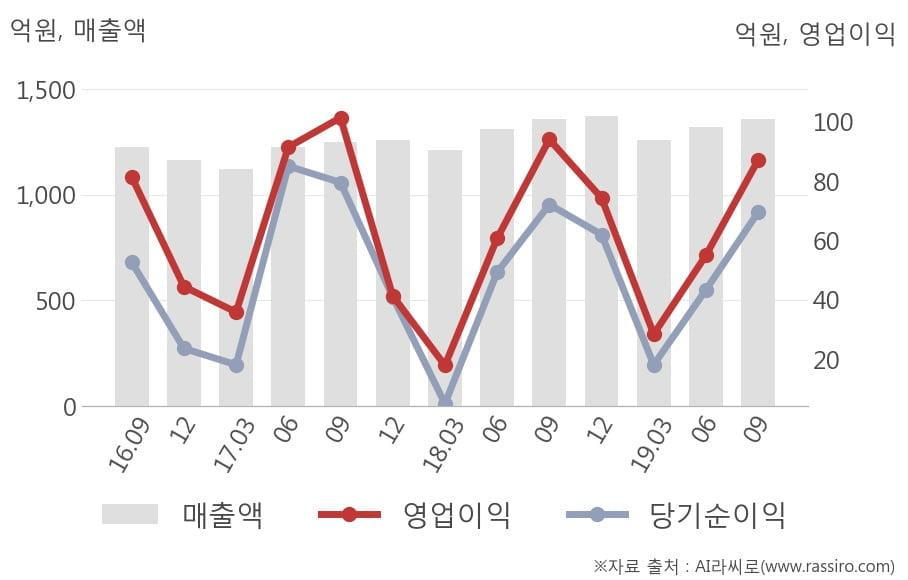 [잠정실적]한국공항, 올해 3Q 매출액 1360억(-0.1%) 영업이익 87억(-7.4%) (연결)