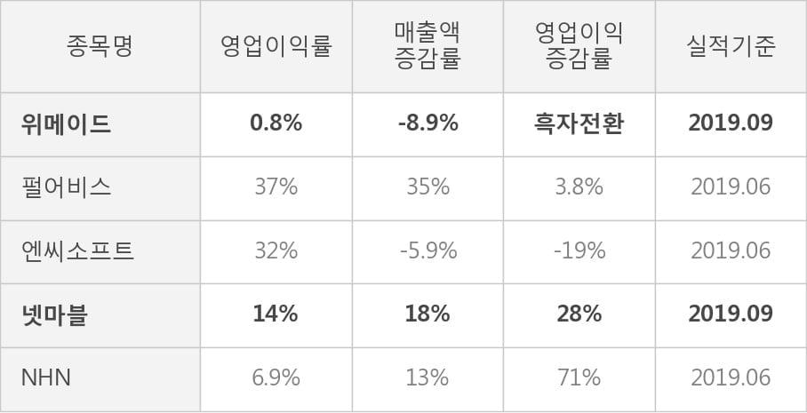 [잠정실적]위메이드, 올해 3Q 매출액 289억(-8.9%) 영업이익 2.2억(흑자전환) (연결)