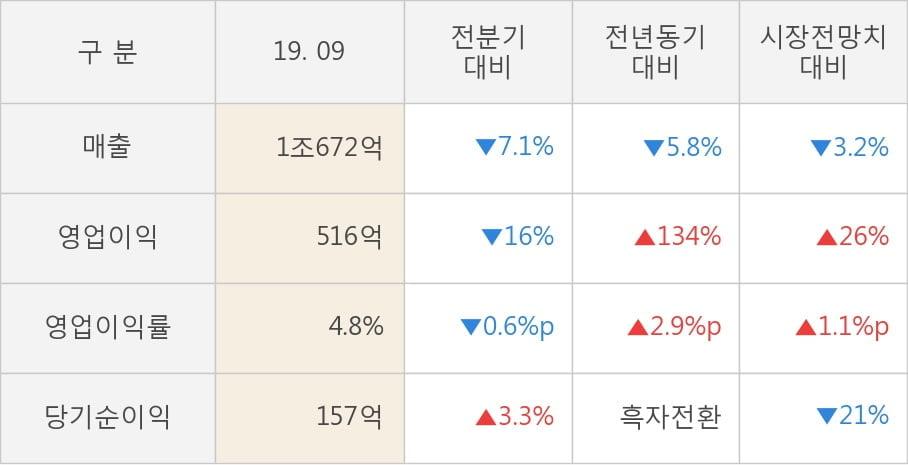 [잠정실적]코오롱인더, 올해 3Q 매출액 1조672억(-5.8%) 영업이익 516억(+134%) (연결)