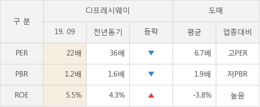 [잠정실적]CJ프레시웨이, 3년 중 최고 매출 달성, 영업이익은 직전 대비 -9.0%↓ (연결)