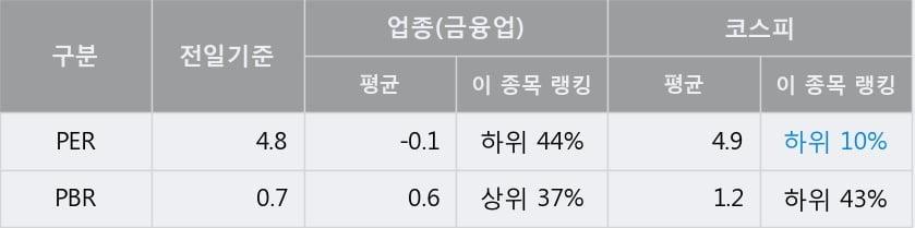 '한국콜마홀딩스' 5% 이상 상승, 전일 종가 기준 PER 4.8배, PBR 0.7배, 저PER