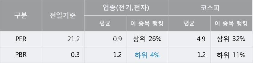 '가온전선' 5% 이상 상승, 단기·중기 이평선 정배열로 상승세