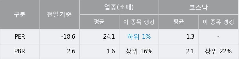 '토박스코리아' 10% 이상 상승, 단기·중기 이평선 정배열로 상승세