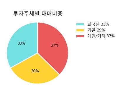 '롯데하이마트' 5% 이상 상승, 주가 상승 중, 단기간 골든크로스 형성