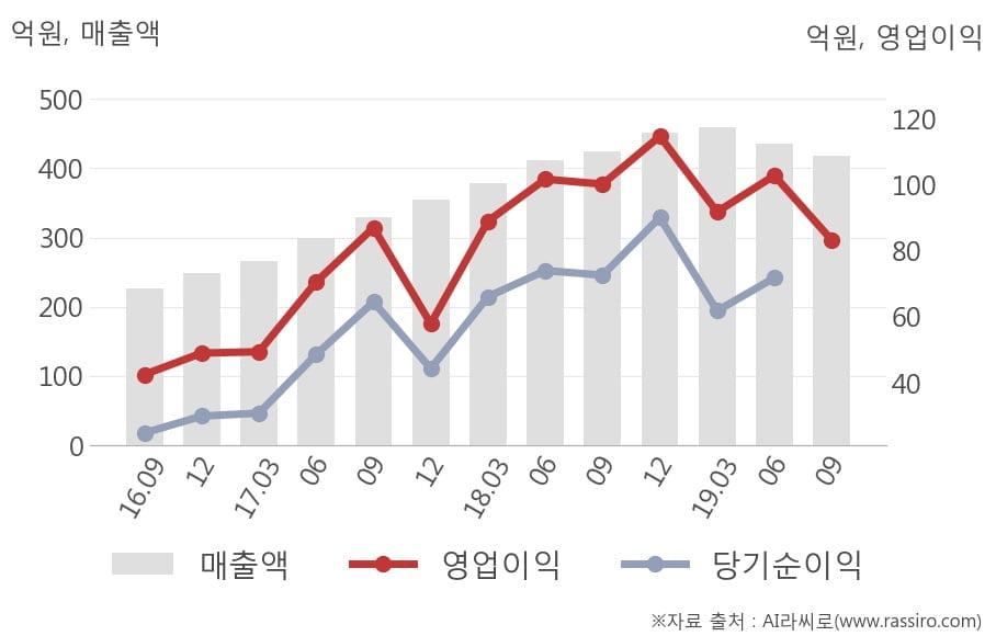 [잠정실적]코미코, 올해 3Q 매출액 417억(-1.5%) 영업이익 83.3억(-17%) (연결)