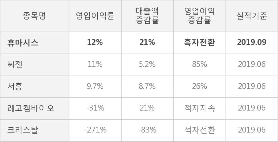 [잠정실적]휴마시스, 올해 3Q 매출액 27.9억(+21%) 영업이익 3.3억(흑자전환) (개별)