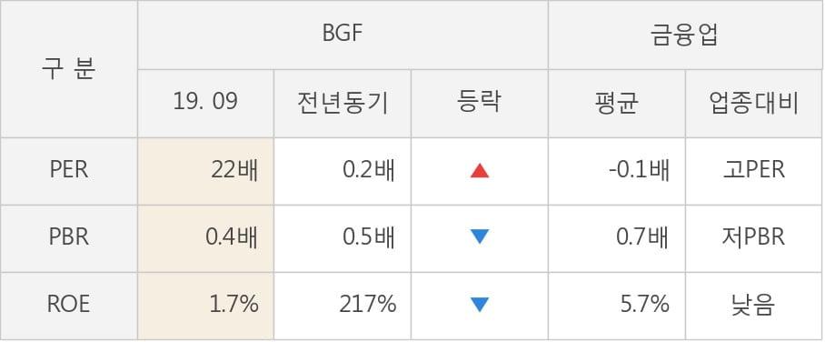 [잠정실적]BGF, 올해 3Q 매출액 628억(-5.2%) 영업이익 91억(-36%) (연결)