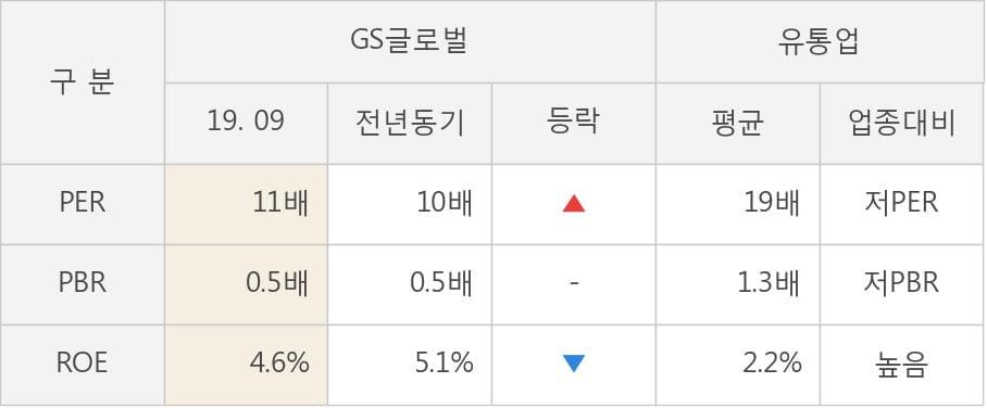[잠정실적]GS글로벌, 올해 3Q 매출액 9126억(-13%) 영업이익 131억(-4.2%) (연결)