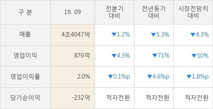 [잠정실적]롯데쇼핑, 올해 3Q 영업이익 급감 876억원... 전년동기比 -71%↓ (연결)