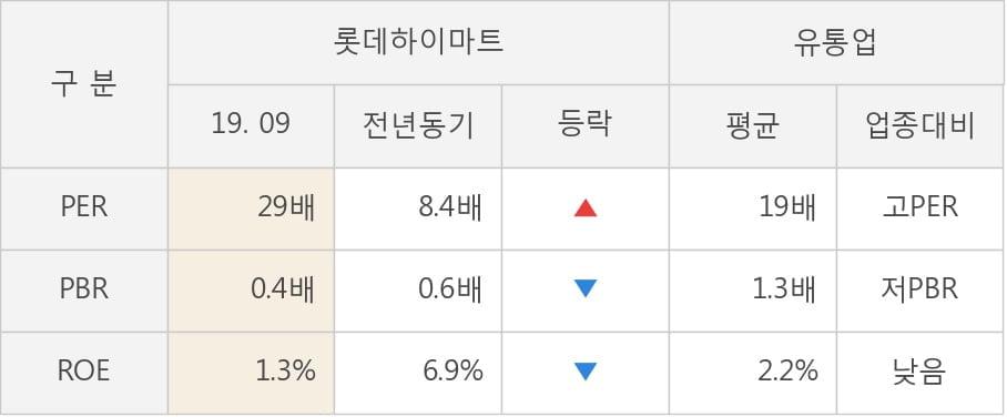[잠정실적]롯데하이마트, 올해 3Q 매출액 9836억(-12%) 영업이익 334억(-48%) (개별)