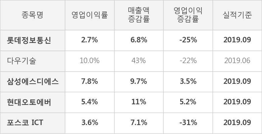 [잠정실적]롯데정보통신, 올해 3Q 매출액 2051억(+6.8%) 영업이익 55억(-25%) (연결)