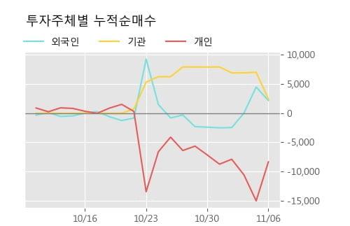 '비피도' 10% 이상 상승, 단기·중기 이평선 정배열로 상승세
