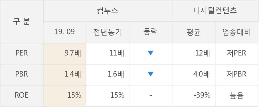 [잠정실적]컴투스, 올해 3Q 매출액 1162억(-3.1%) 영업이익 313억(-18%) (연결)