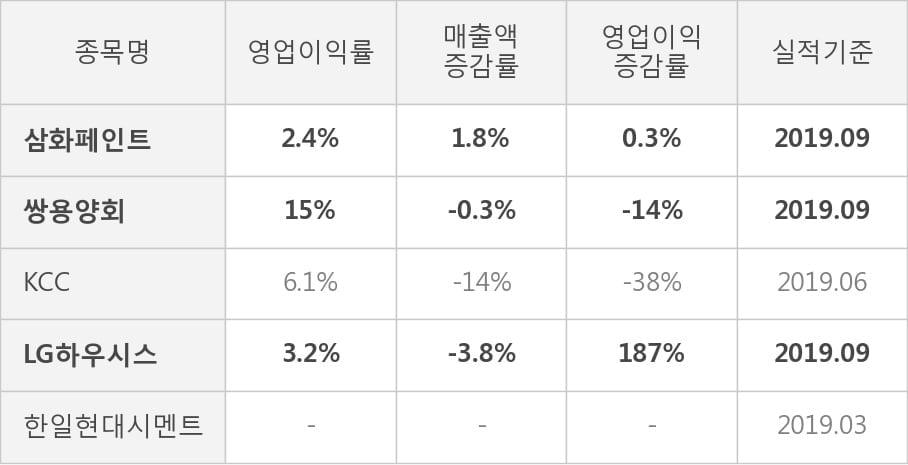 [잠정실적]삼화페인트, 올해 3Q 매출액 1342억(+1.8%) 영업이익 31.9억(+0.3%) (연결)