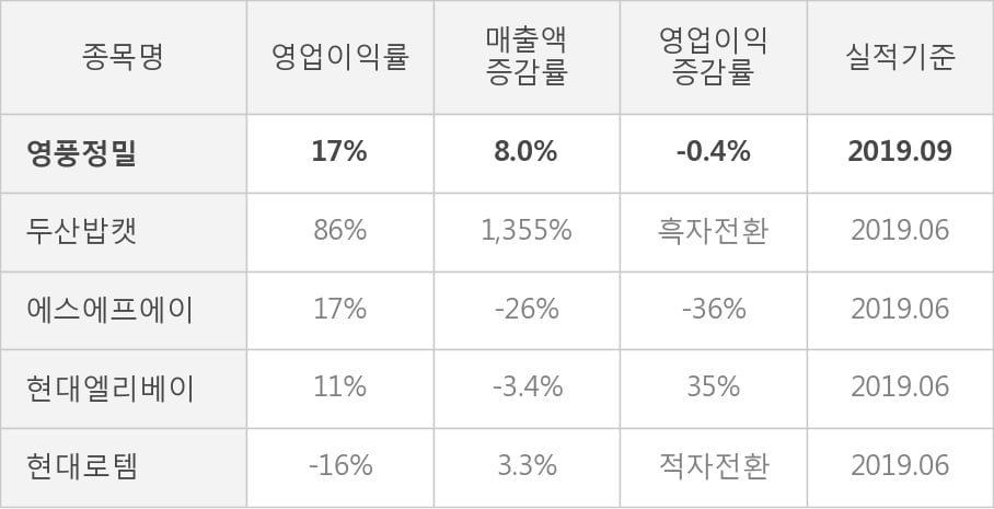 [잠정실적]영풍정밀, 올해 3Q 매출액 186억(+8.0%) 영업이익 32.4억(-0.4%) (개별)