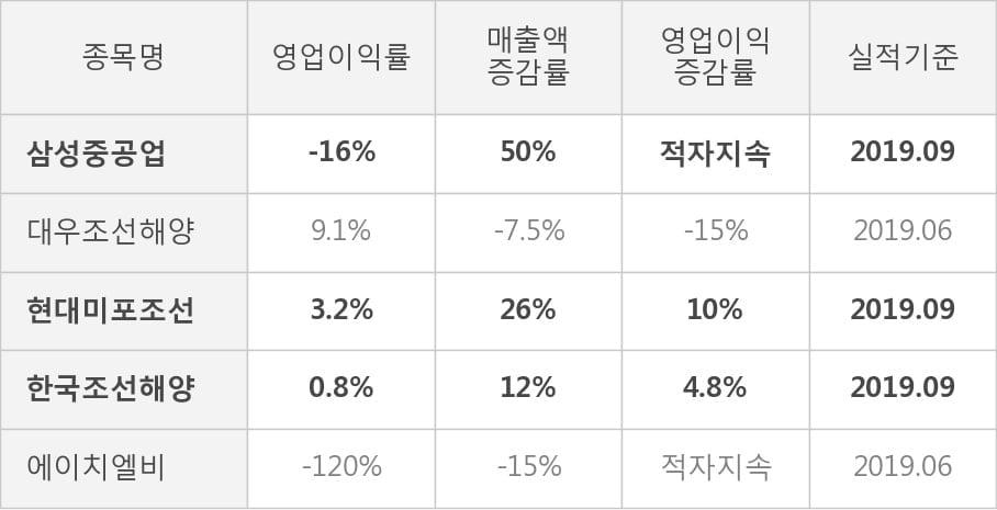 [잠정실적]삼성중공업, 올해 3Q 영업이익 적자폭 커짐... -1272억원 → -3120억원 (연결)