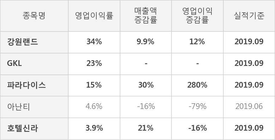 [잠정실적]강원랜드, 올해 3Q 매출액 4055억(+9.9%) 영업이익 1392억(+12%) (연결)