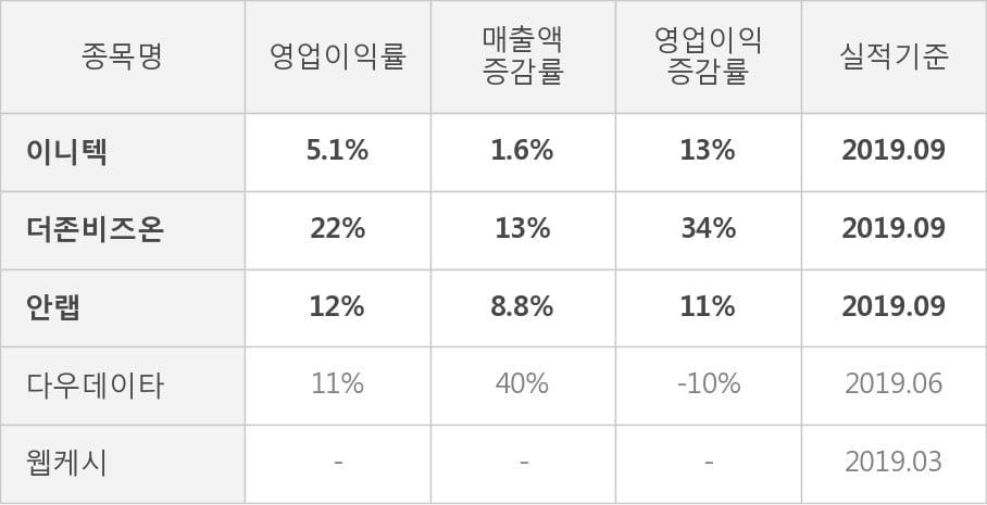 [잠정실적]이니텍, 올해 3Q 매출액 715억(+1.6%) 영업이익 36.5억(+13%) (연결)