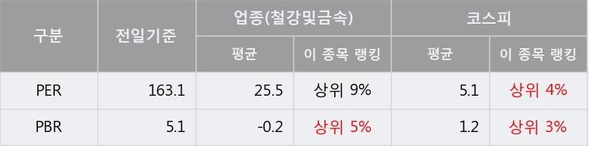 '대호에이엘' 5% 이상 상승, 단기·중기 이평선 정배열로 상승세