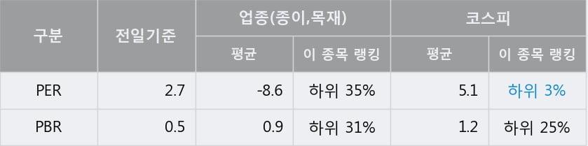 '신대양제지' 5% 이상 상승, 전일 종가 기준 PER 2.7배, PBR 0.5배, 저PER