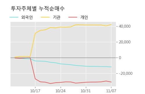 '동성화학' 52주 신고가 경신, 단기·중기 이평선 정배열로 상승세