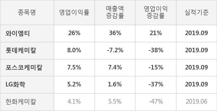 [잠정실적]와이엠티, 올해 3Q 매출액 294억(+36%) 영업이익 75.3억(+21%) (연결)