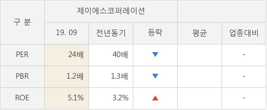 [잠정실적]제이에스코퍼레이션, 3년 중 최고 매출 달성, 영업이익은 직전 대비 -60%↓ (연결)