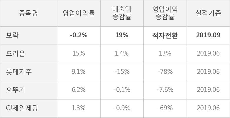 [잠정실적]보락, 올해 3Q 매출액 87.8억(+19%) 영업이익 -1500만(적자전환) (개별)
