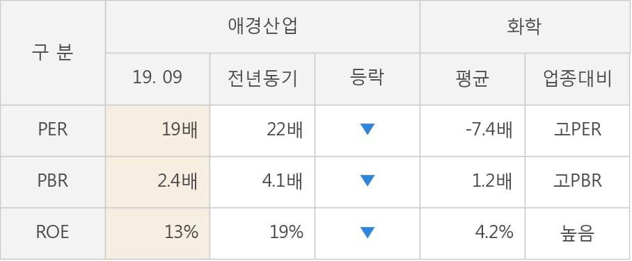 [잠정실적]애경산업, 올해 3Q 매출액 1711억(-5.2%) 영업이익 149억(-33%) (연결)
