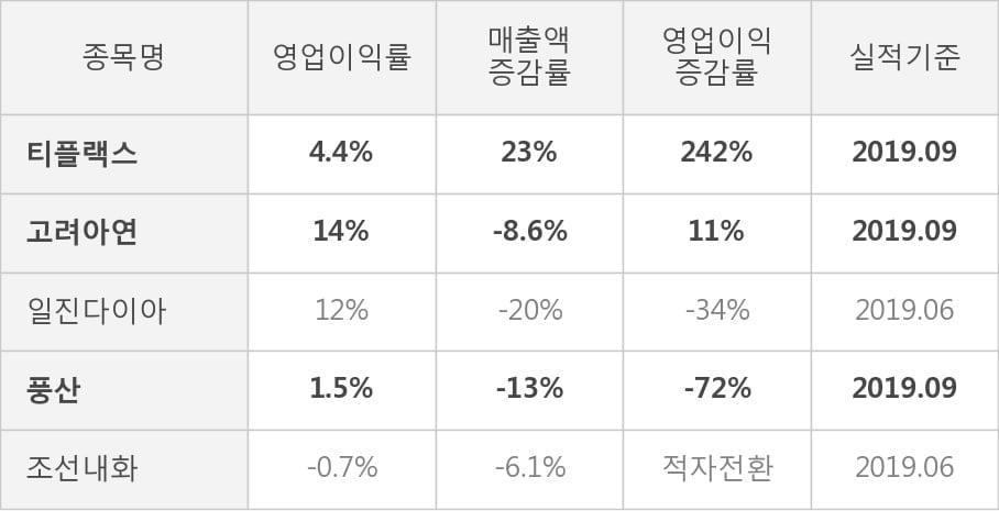 [잠정실적]티플랙스, 매출액, 영업이익 모두 3년 최고 수준 달성 (개별)