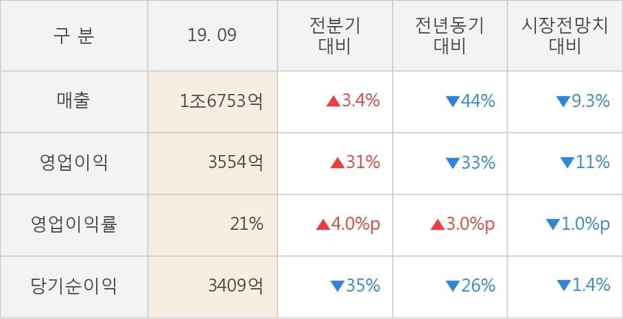 [잠정실적]LG, 올해 3Q 매출액 저조 1조6753억원... 전년동기比 -44%↓ (연결)