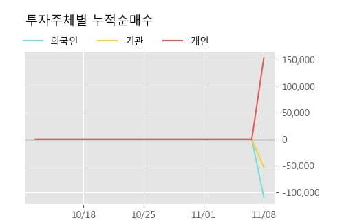 '아이티엠반도체' 52주 신고가 경신, 주가 상승세, 단기 이평선 역배열 구간