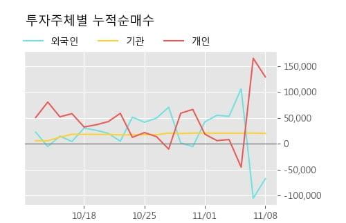 '화인베스틸' 5% 이상 상승, 단기·중기 이평선 정배열로 상승세
