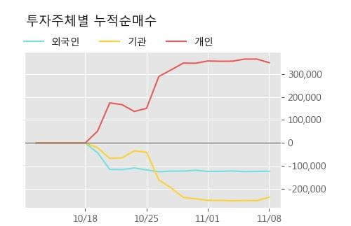 '라온피플' 10% 이상 상승, 주가 반등 시도, 단기 이평선 역배열 구간