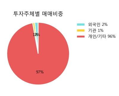 '네오크레마' 10% 이상 상승, 단기·중기 이평선 정배열로 상승세