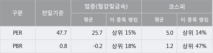 '부국철강' 52주 신고가 경신, 단기·중기 이평선 정배열로 상승세