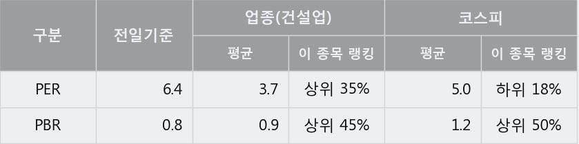 '까뮤이앤씨' 5% 이상 상승, 주가 상승 중, 단기간 골든크로스 형성