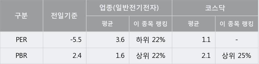 'GV' 10% 이상 상승, 단기·중기 이평선 정배열로 상승세