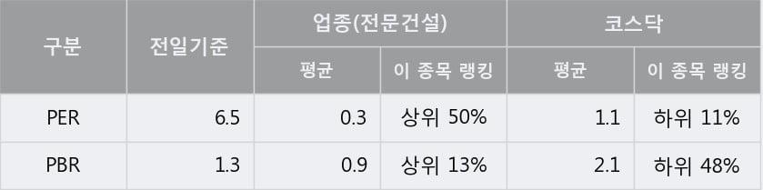 '우원개발' 10% 이상 상승, 전일 종가 기준 PER 6.5배, PBR 1.3배, 저PER