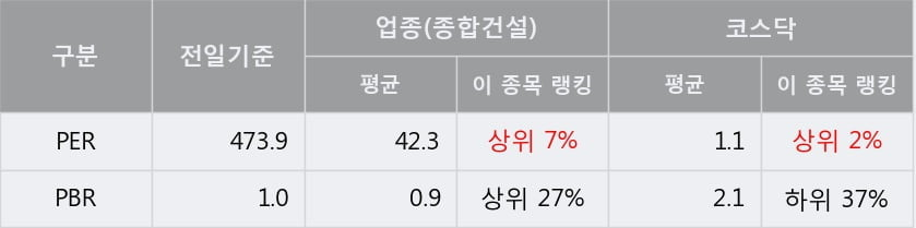 '남화토건' 10% 이상 상승, 단기·중기 이평선 정배열로 상승세