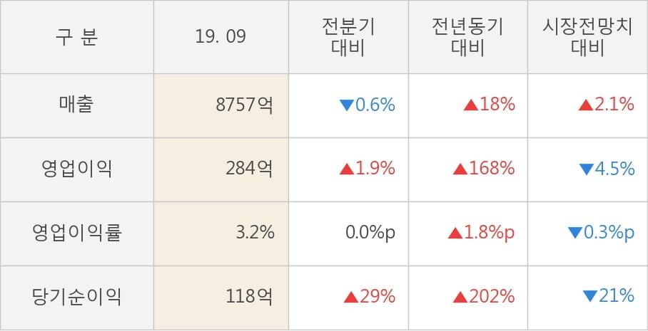 [잠정실적]코오롱글로벌, 올해 3Q 매출액 8757억(+18%) 영업이익 284억(+168%) (연결)