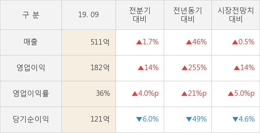 [잠정실적]휴젤, 올해 3Q 매출액 511억(+46%) 영업이익 182억(+255%) (연결)