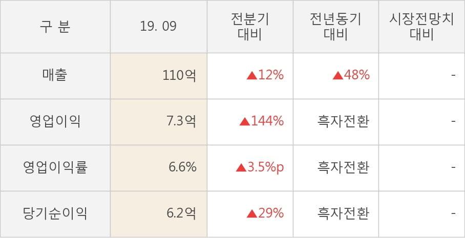 [잠정실적]한국맥널티, 3년 중 최고 매출 달성, 영업이익은 직전 대비 144%↑ (연결)