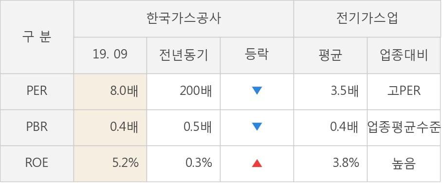 [잠정실적]한국가스공사, 올해 3Q 매출액 4조5204억(-4.4%) 영업이익 -1600억(적자지속) (연결)