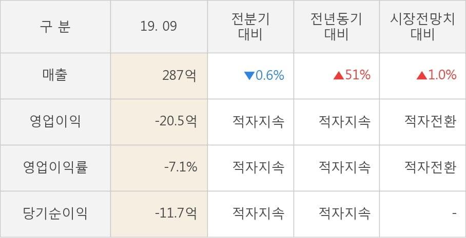 [잠정실적]루트로닉, 올해 3Q 매출액 287억(+51%) 영업이익 -20.5억(적자지속) (연결)