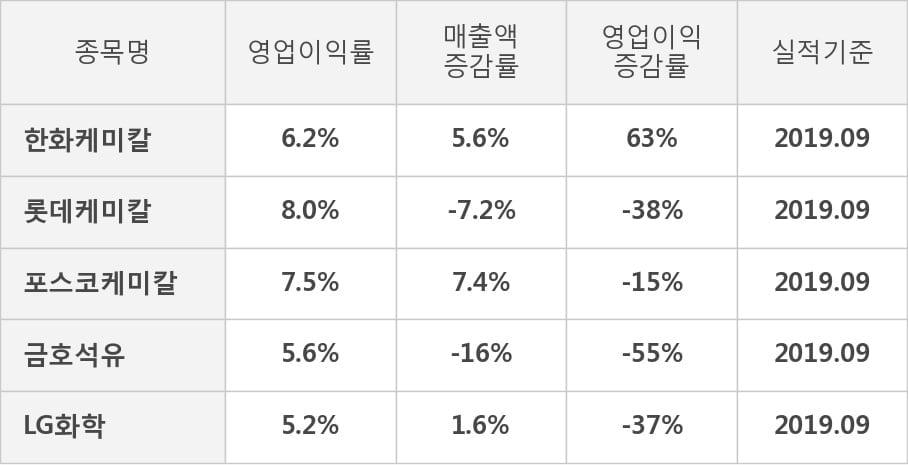 [잠정실적]한화케미칼, 올해 3Q 영업이익 급증 1525억원... 전년동기比 63%↑ (연결)